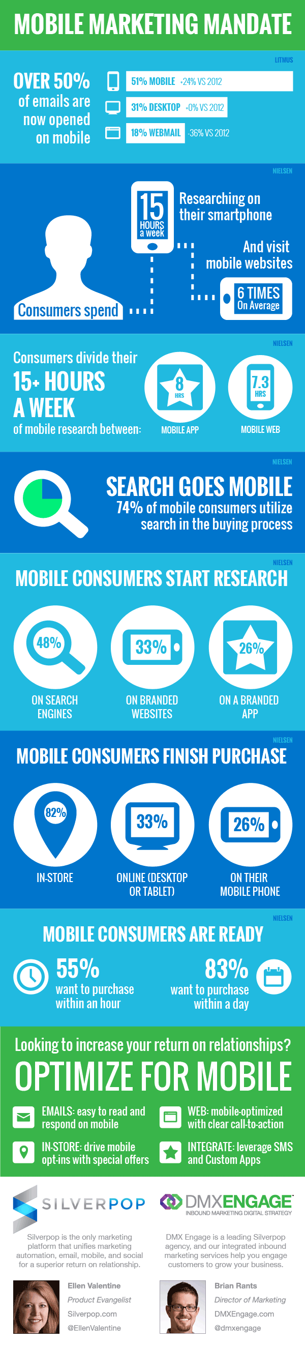mobile-marketing-statistics