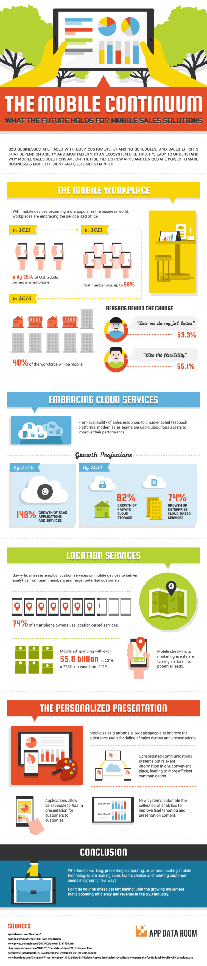 the-mobile-continuum-what-the-future-holds-for-mobile-sales-solutions-infographic