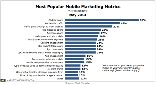 ChiefMarketer-Most-Popular-Mobile-Marketing-Metrics-May2014