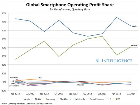 GlobalSmartphoneOperatingProfit