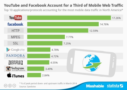 Statista-Infographic_2244_breakdown-of-mobile-traffic-by-application-