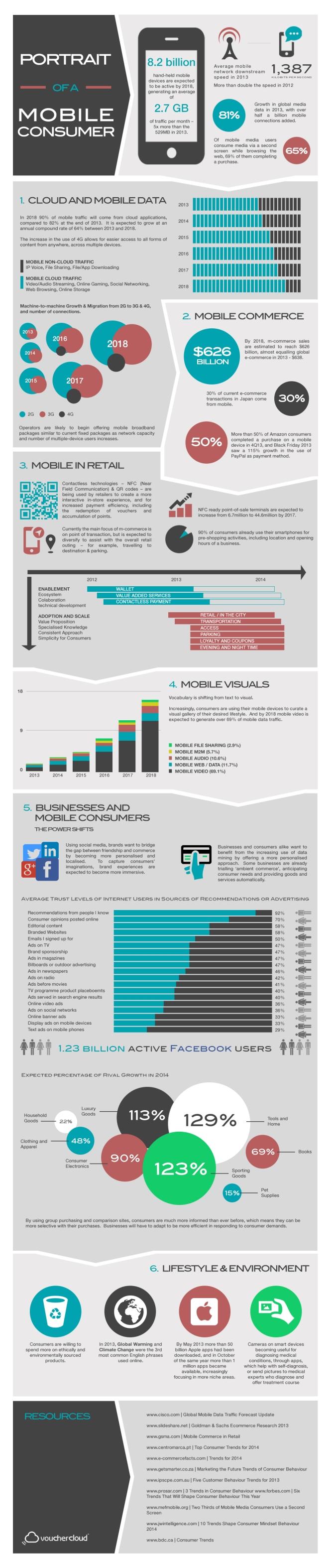 Mobileconsumerisminfographic1