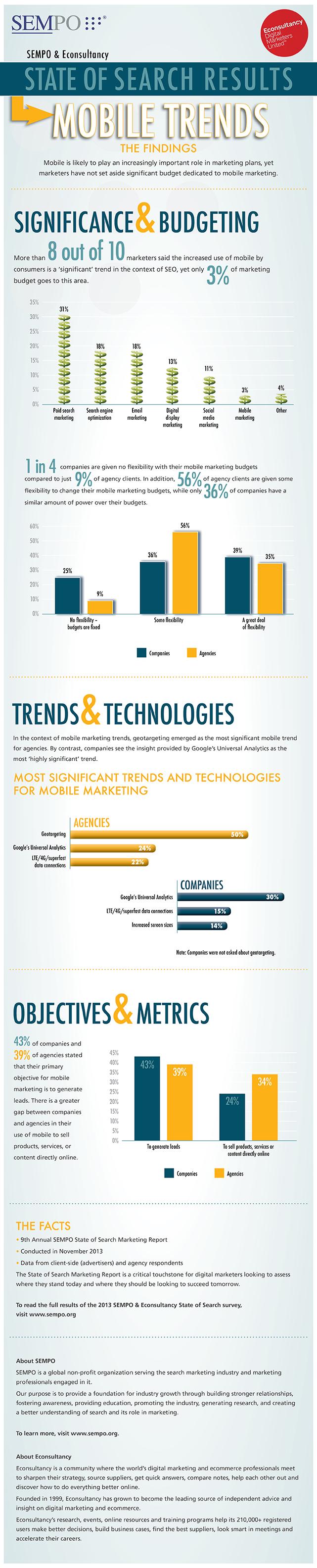 Sempo_SOS_Infographic_MobileTrends